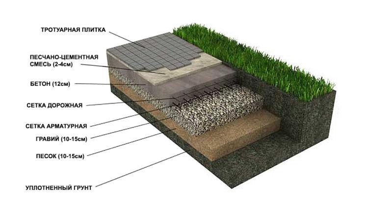Покрытия из комплексных плит